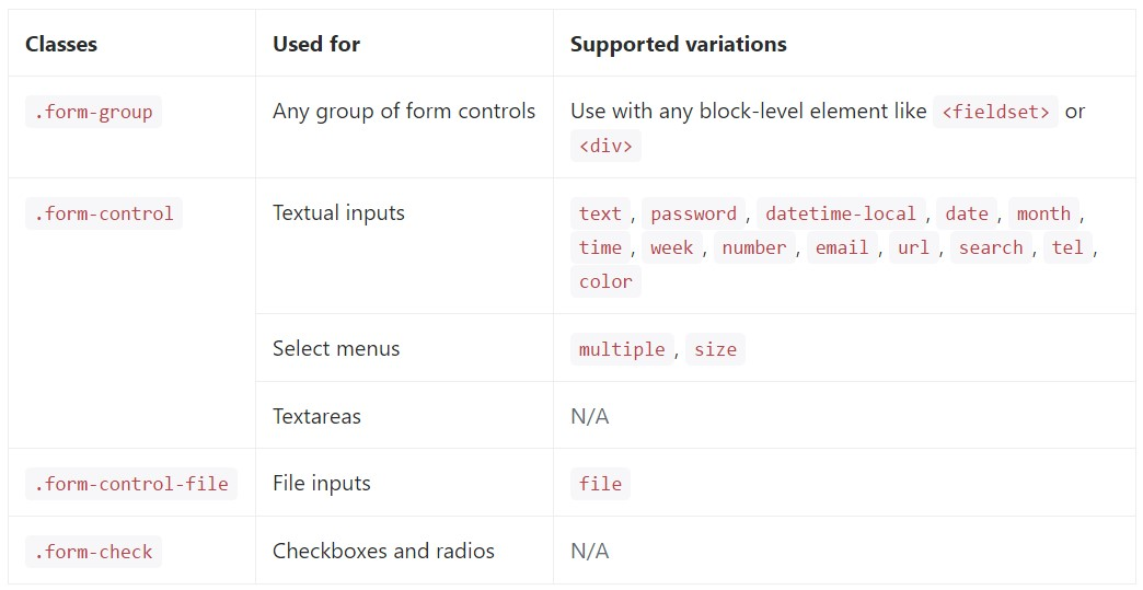 finished  catalogue of the  certain form  regulations